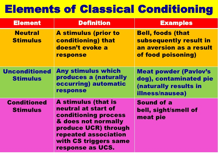 Classical conditioning examples psychestudy.